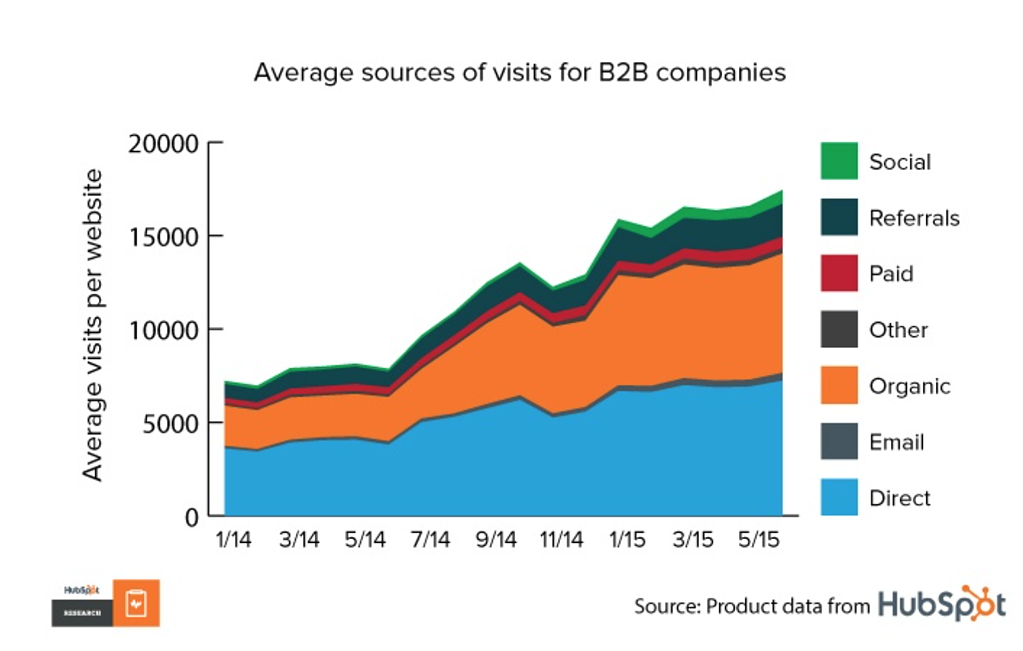 Average sources of visits for B2B companies.png