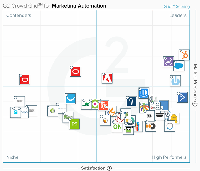G2 Crowd Grid for Marketing Automation.png