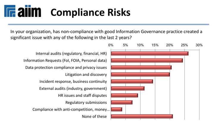 Information governance risks.png