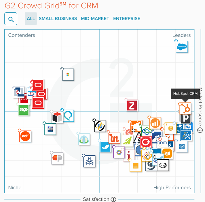 Leading CRM solutions.png