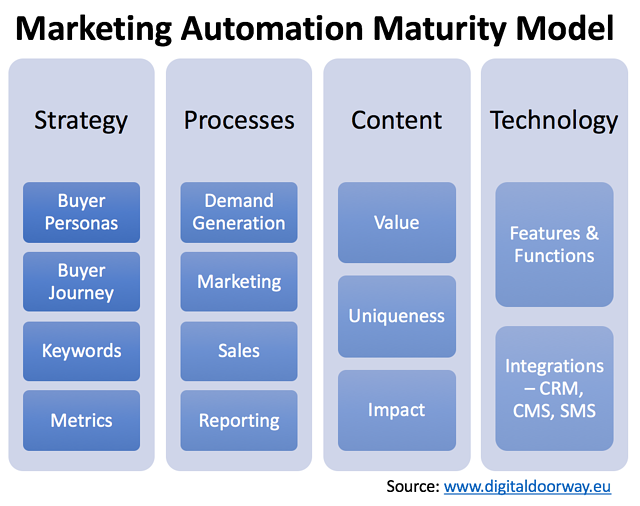 Marketing Automation Maturity Model.jpeg