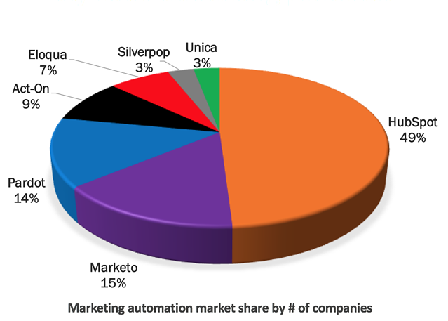 Marketing and Sales Automation Tools.png