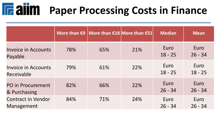 Paper Processing Costs in Finance.png