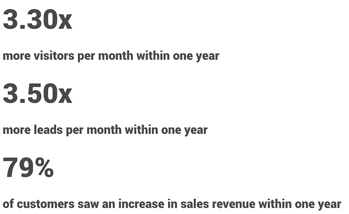 ROI of marketing automation-1.png