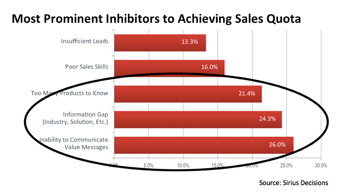 What stops sales from meeting their sales targets.png